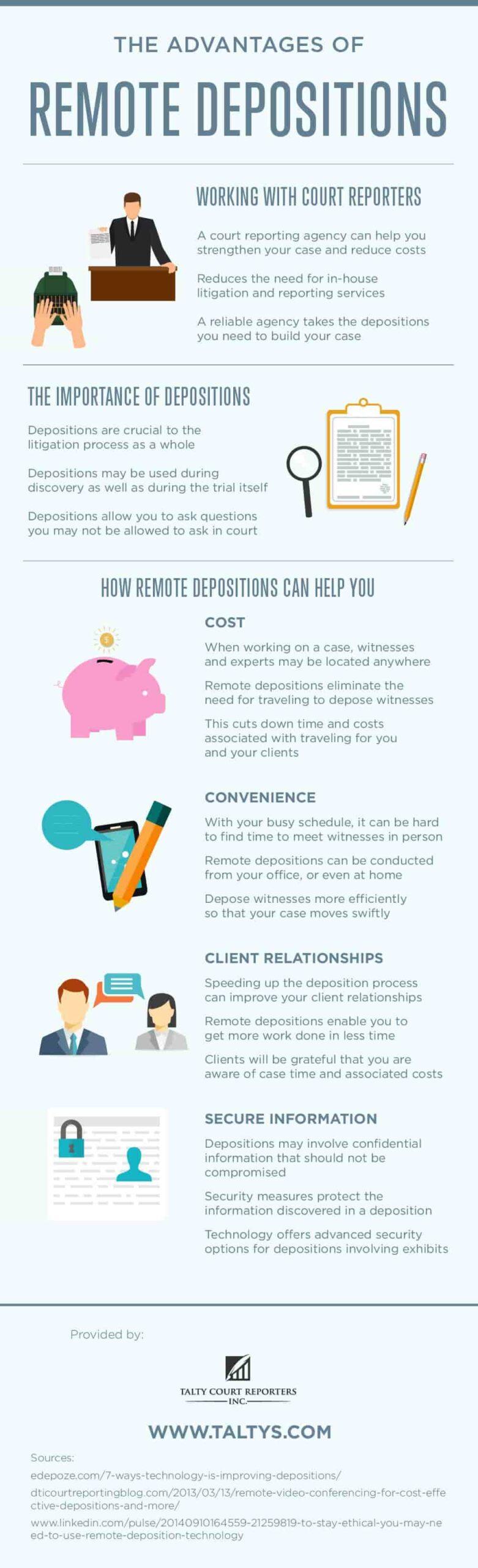 Advantages of Remote Deposition